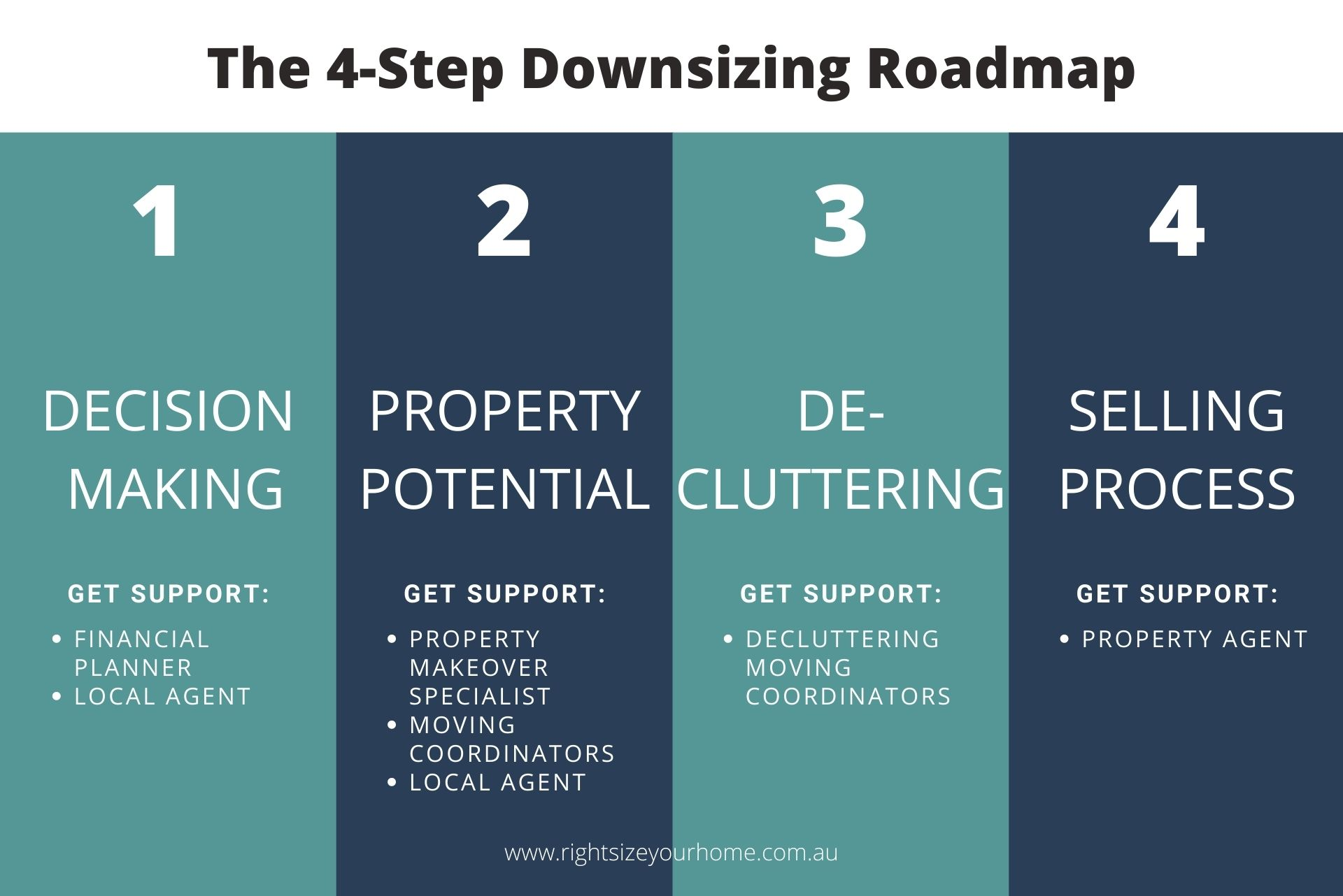 the 4-step downsizing roadmap